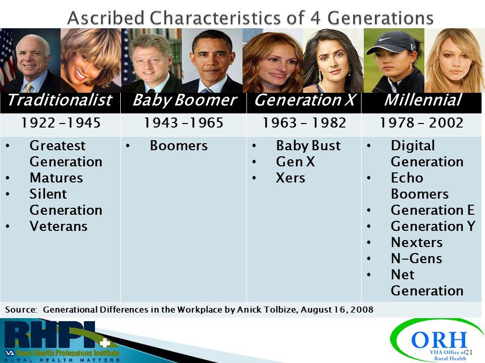 Ascribed Characteristics of 4 Generations