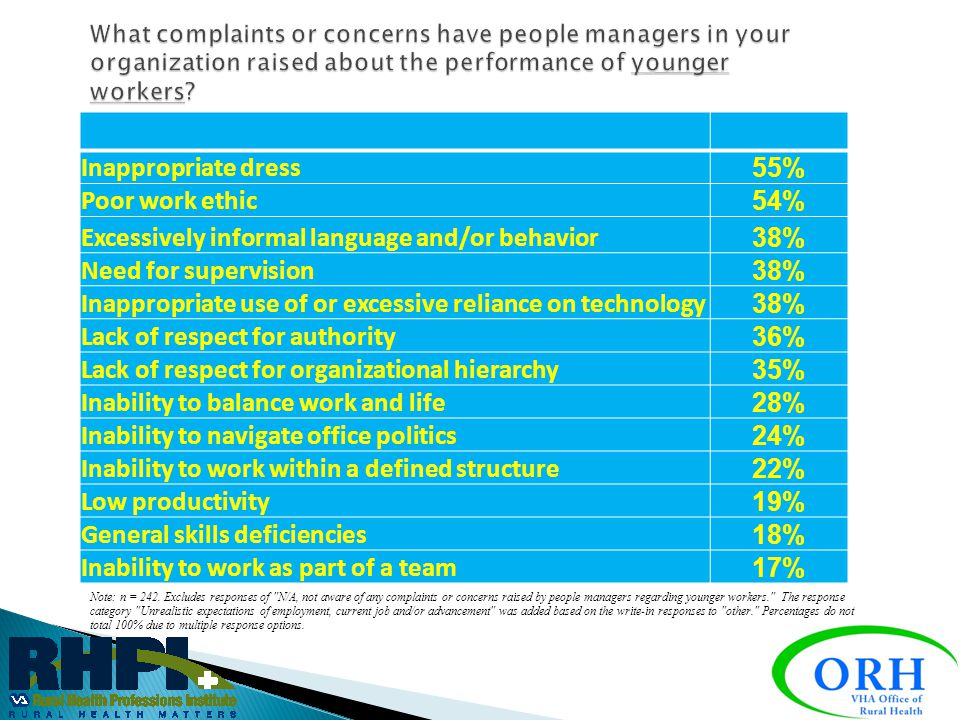 Excessively informal language and/or behavior 38% Need for supervision