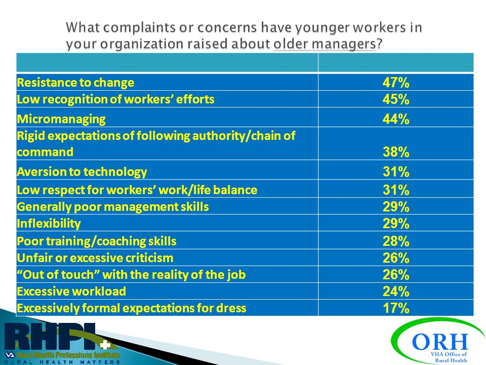 Low recognition of workers' efforts 45% Micromanaging 44%