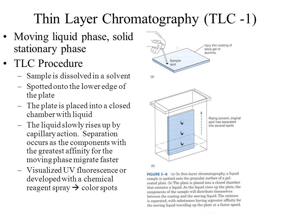 Thin Layer Chromatography (TLC -1)