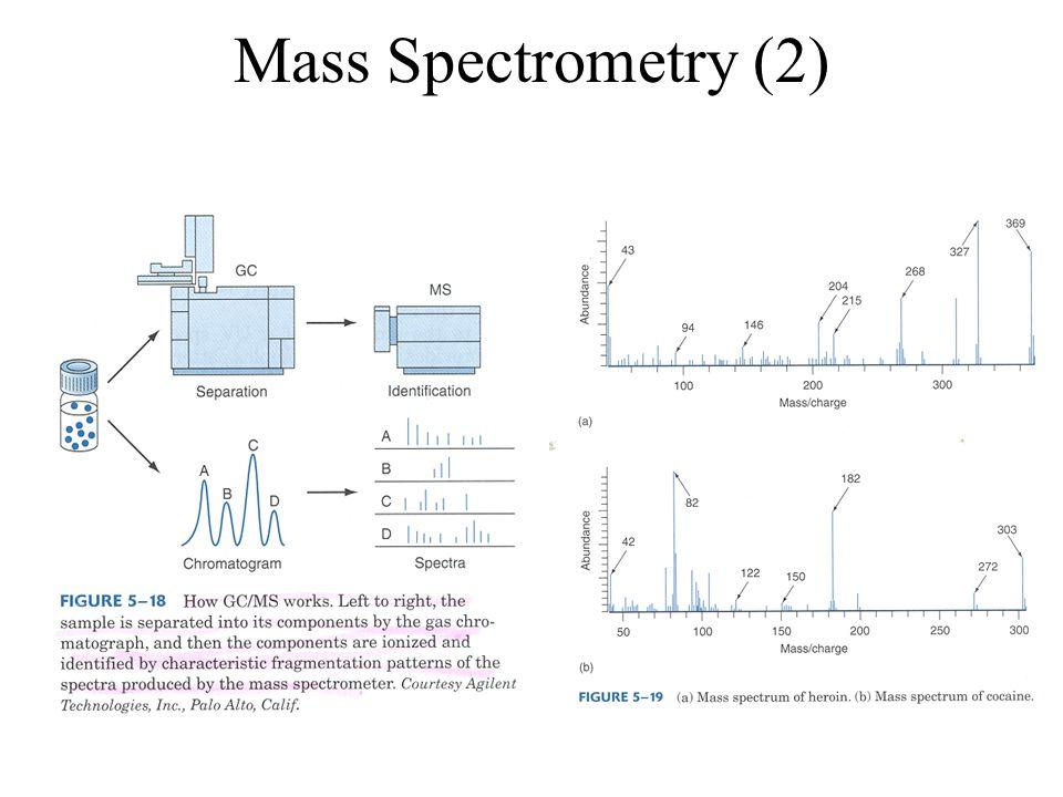 Mass Spectrometry (2)