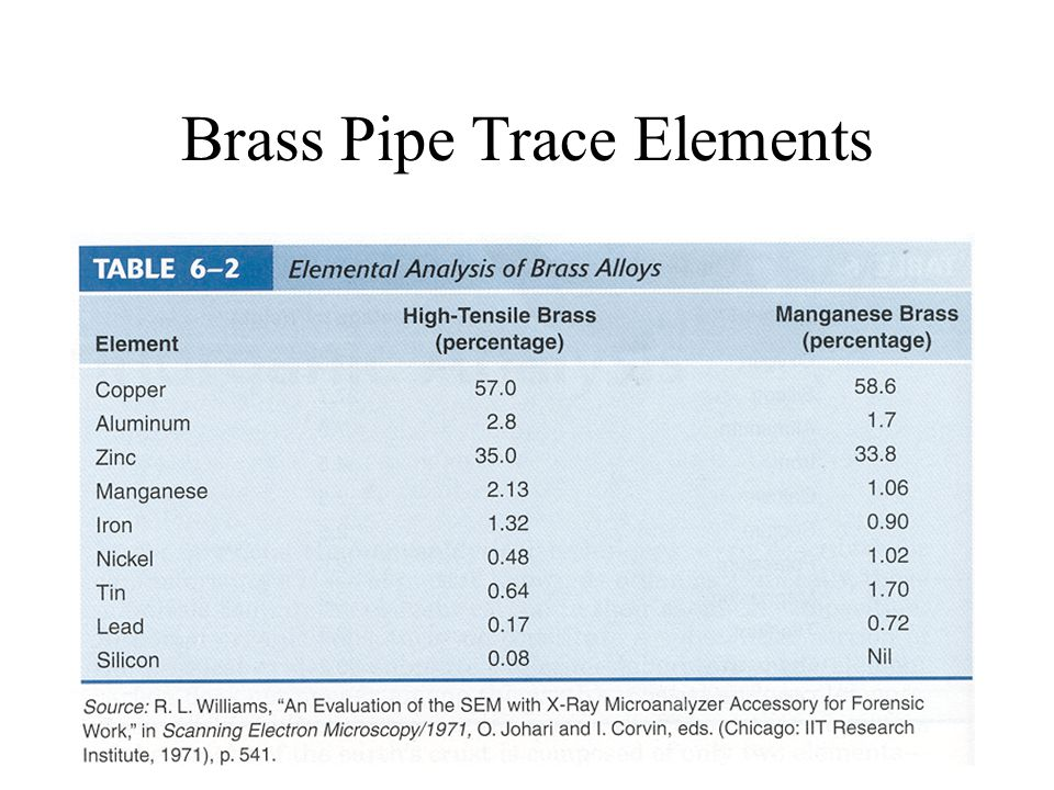 Brass Pipe Trace Elements