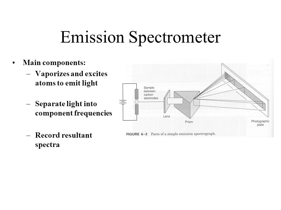 Emission Spectrometer