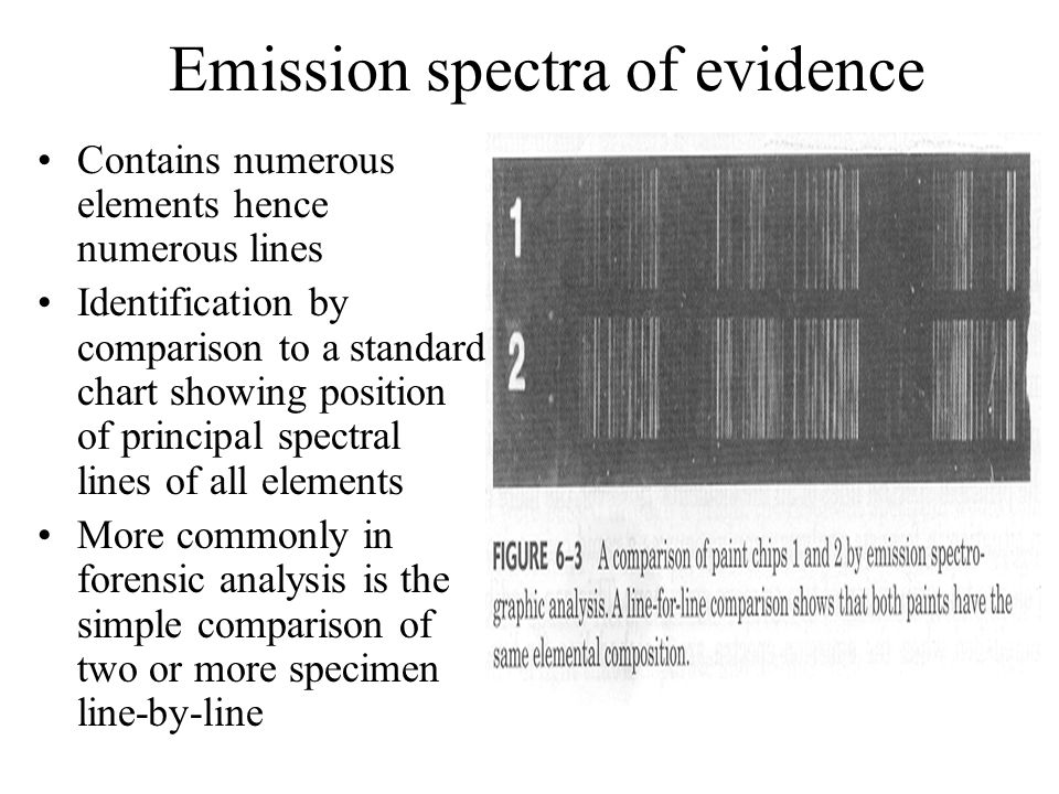 Emission spectra of evidence
