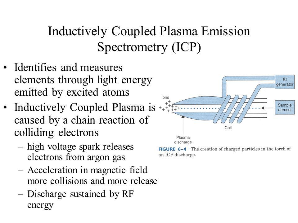 Inductively Coupled Plasma Emission Spectrometry (ICP)