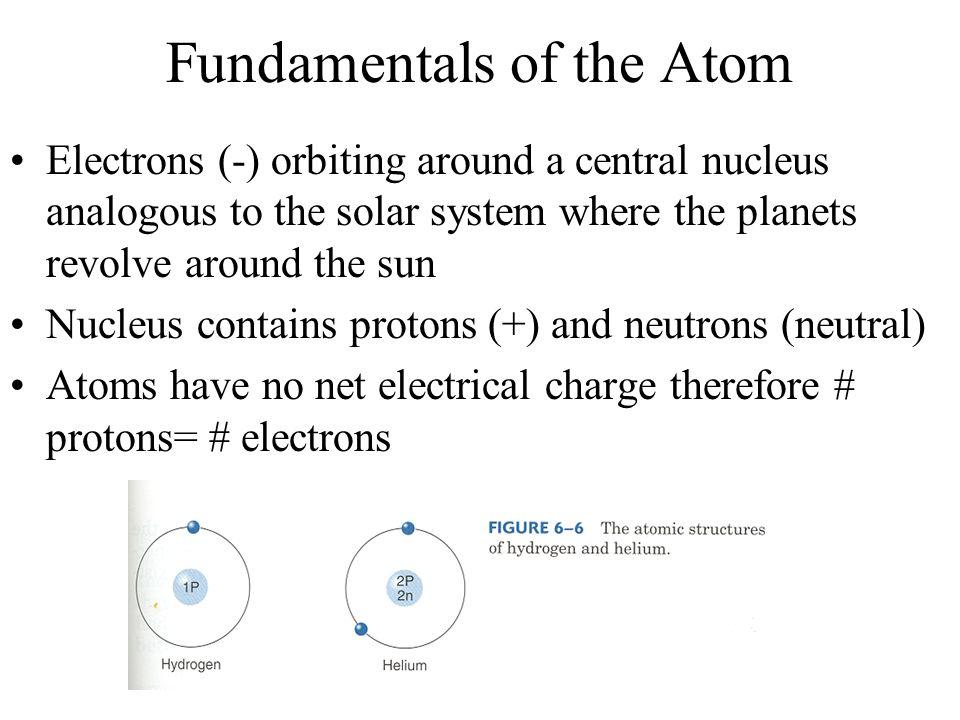 Fundamentals of the Atom