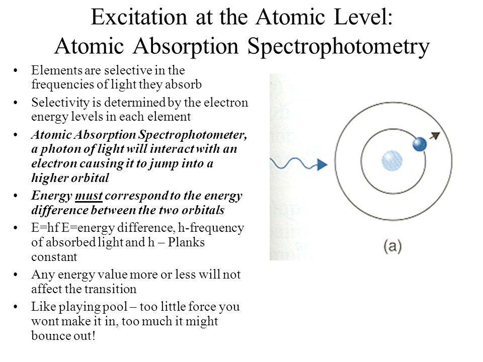 Excitation at the Atomic Level: Atomic Absorption Spectrophotometry