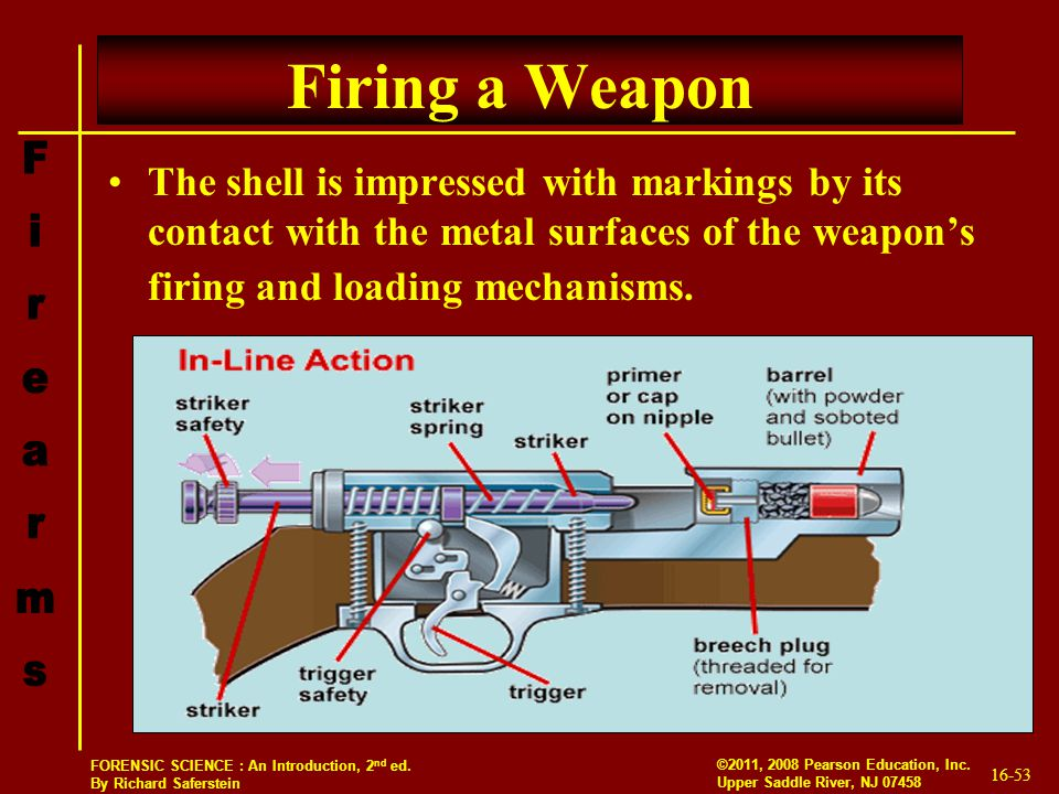 Firing a Weapon The shell is impressed with markings by its contact with the metal surfaces of the weapon's firing and loading mechanisms.