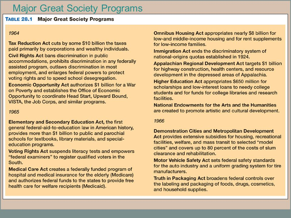 Major Great Society Programs