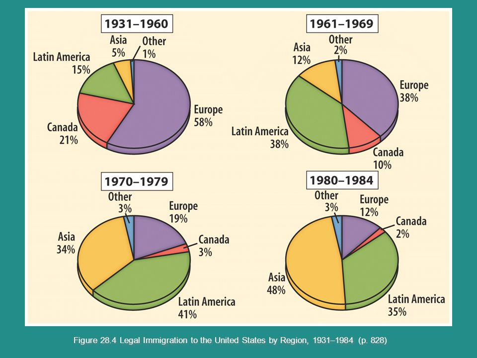 Figure 28.4 Legal Immigration to the United States by Region, 1931–1984 (p. 828)