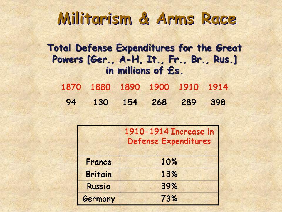1910-1914 Increase in Defense Expenditures