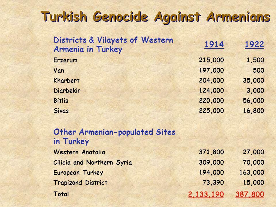 Turkish Genocide Against Armenians