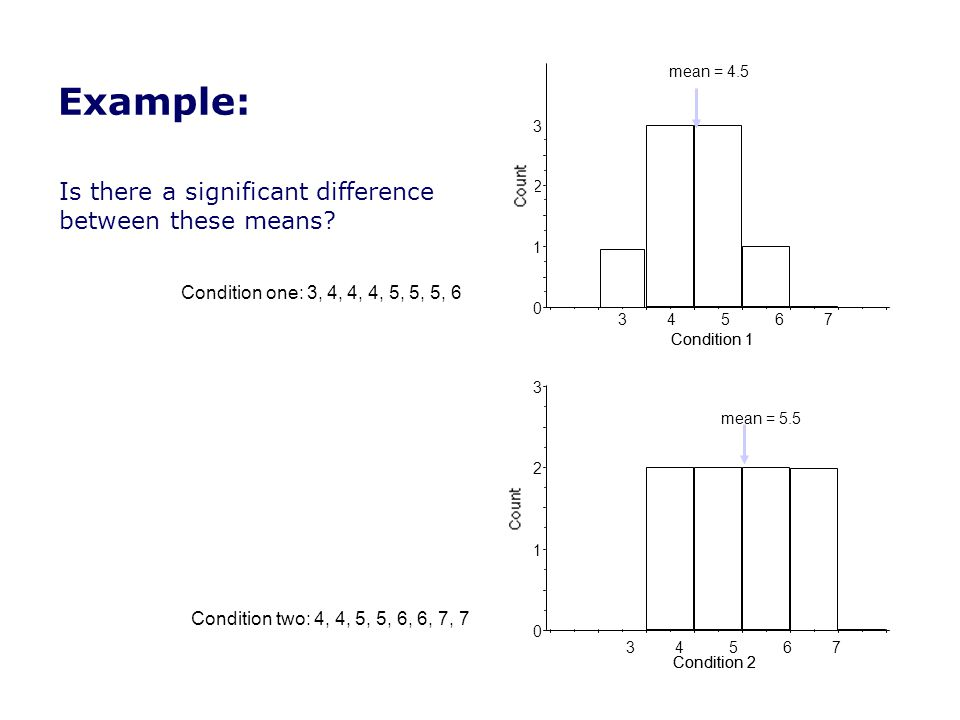 Example: Is there a significant difference between these means