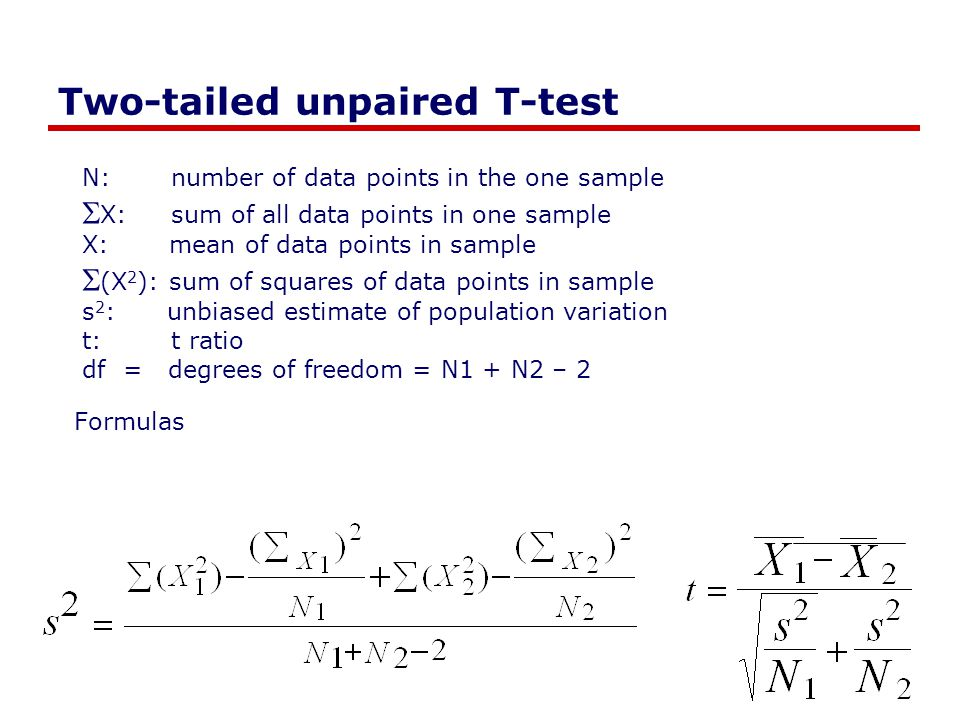 Two-tailed unpaired T-test