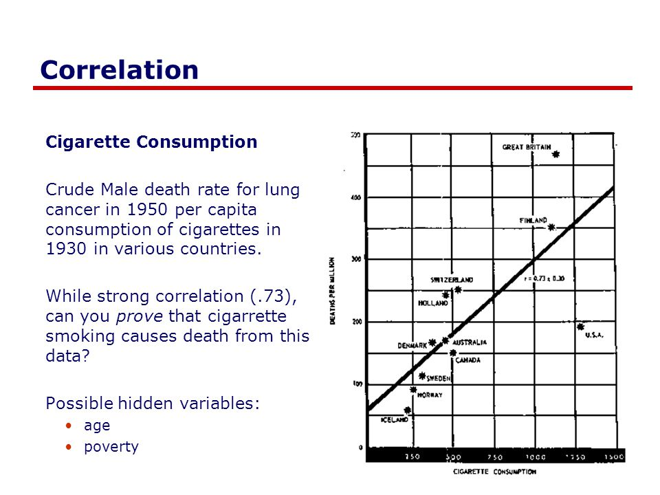Correlation Cigarette Consumption