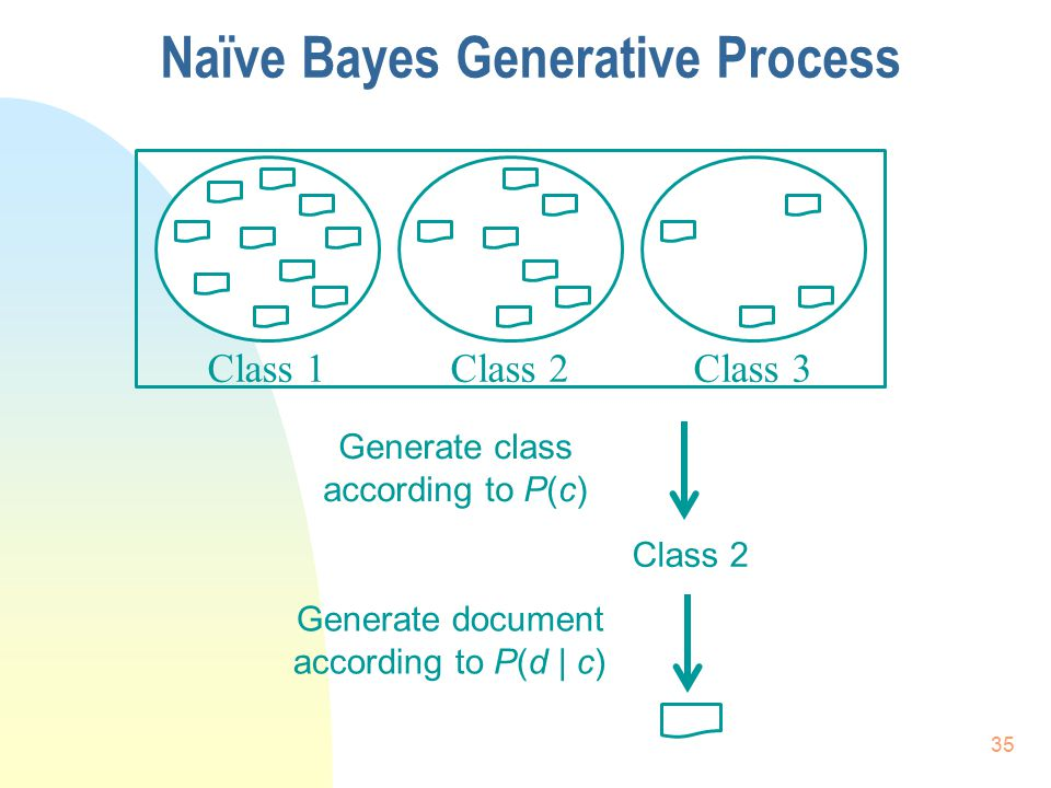 Naïve Bayes Generative Process