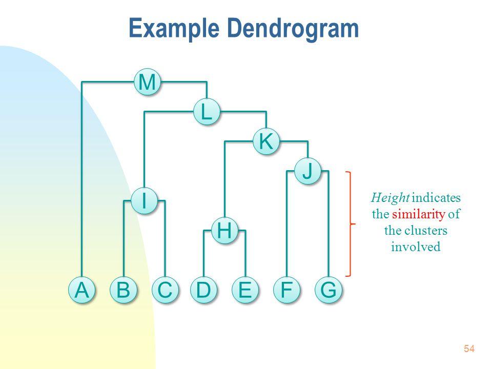 Example Dendrogram A D E B C F G H I J K L M Height indicates