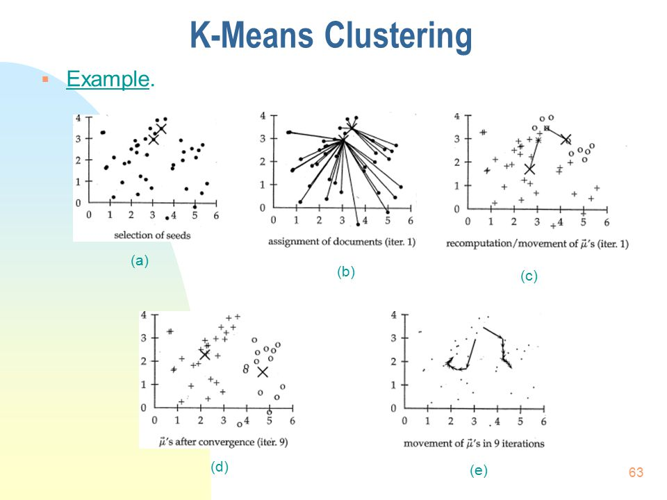 K-Means Clustering Example. (a) (b) (c) (d) (e)