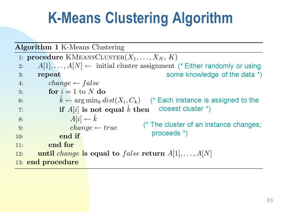 K-Means Clustering Algorithm