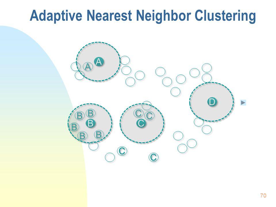 Adaptive Nearest Neighbor Clustering