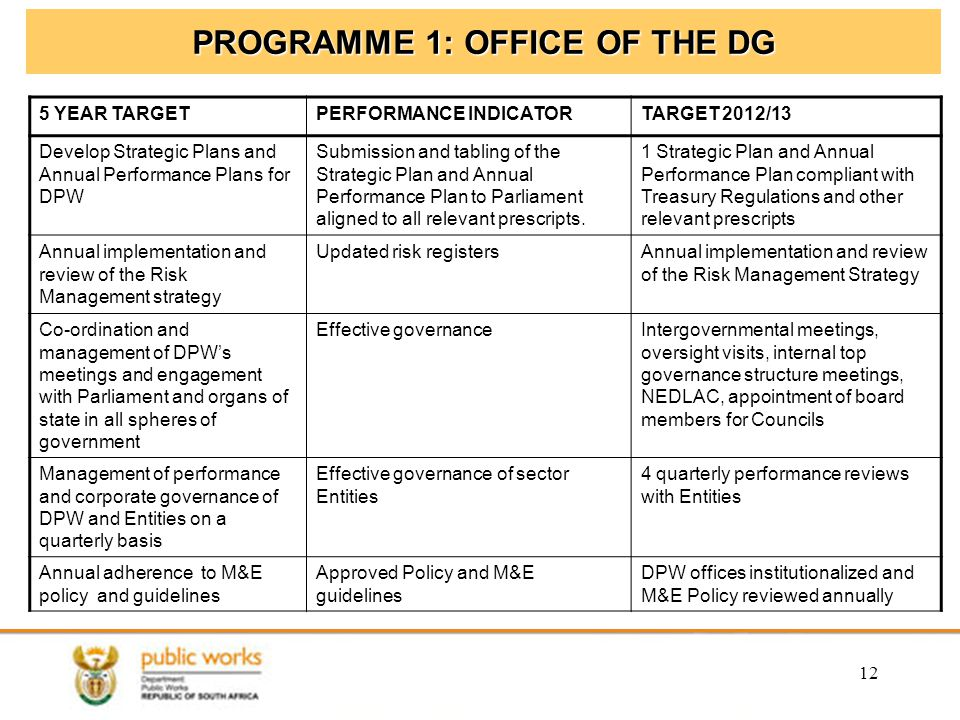 PROGRAMME 1: OFFICE OF THE DG