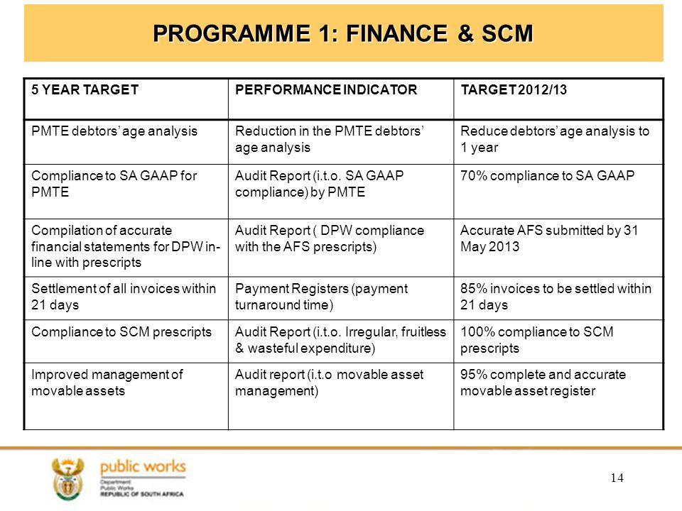 PROGRAMME 1: FINANCE & SCM
