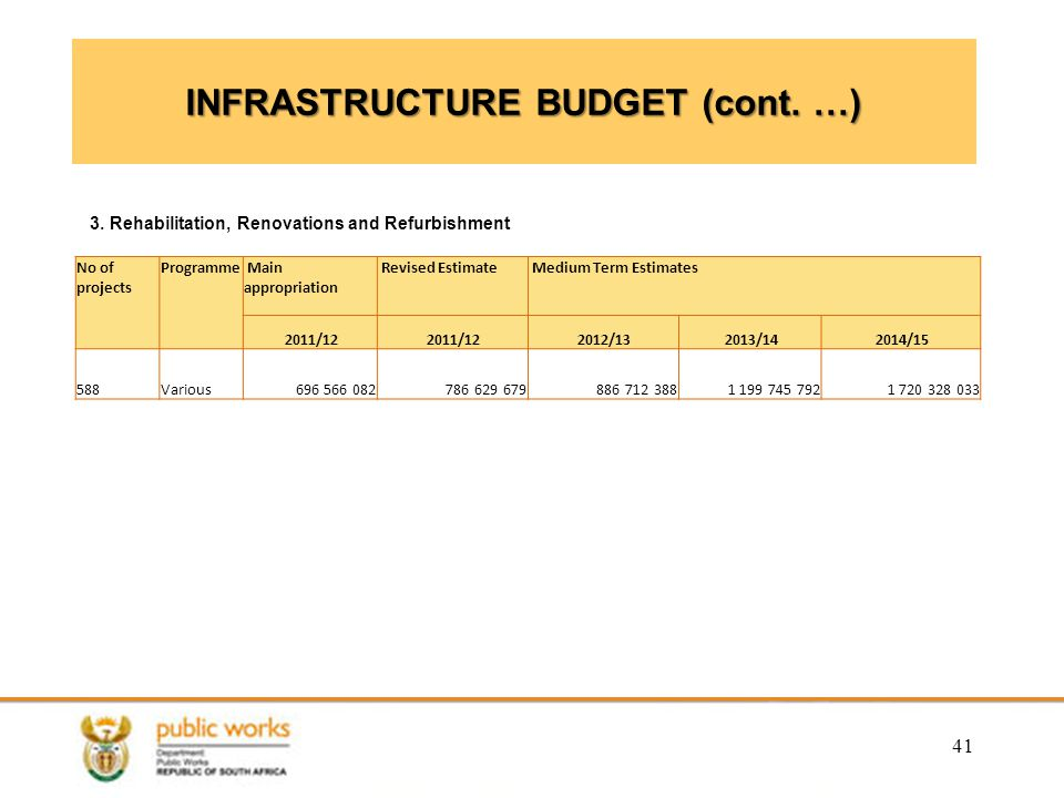 INFRASTRUCTURE BUDGET (cont. …)