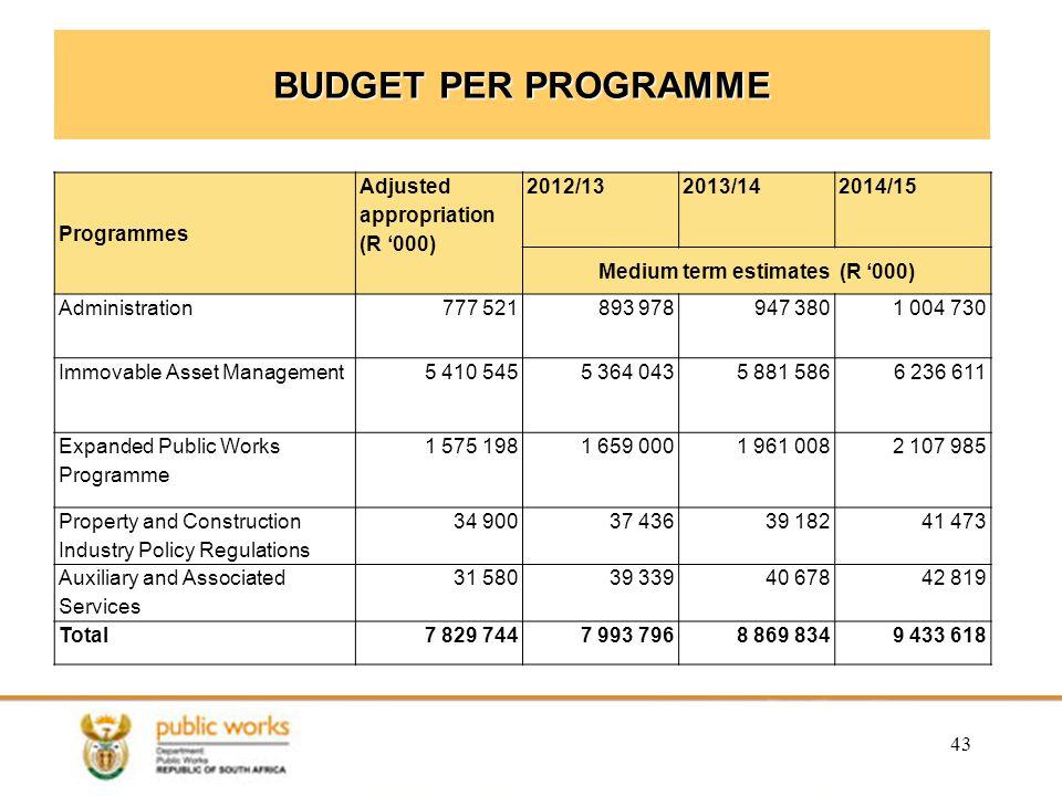 Medium term estimates (R '000)