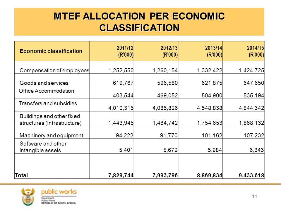MTEF ALLOCATION PER ECONOMIC CLASSIFICATION