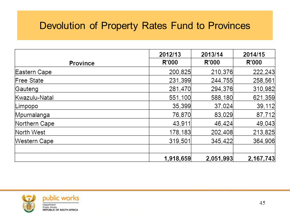 Devolution of Property Rates Fund to Provinces