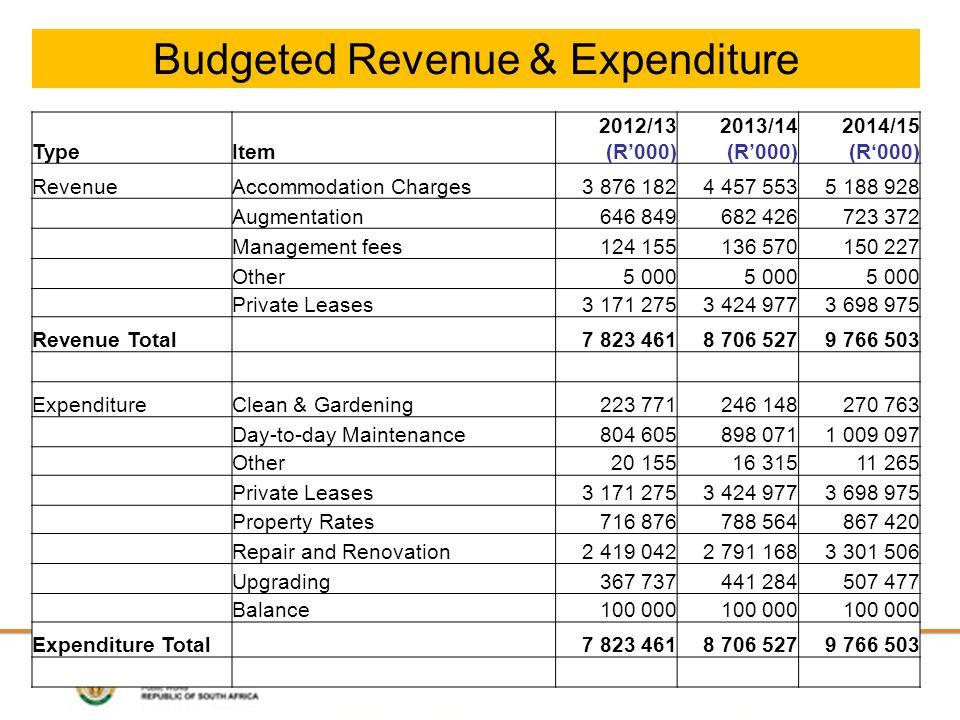 Budgeted Revenue & Expenditure