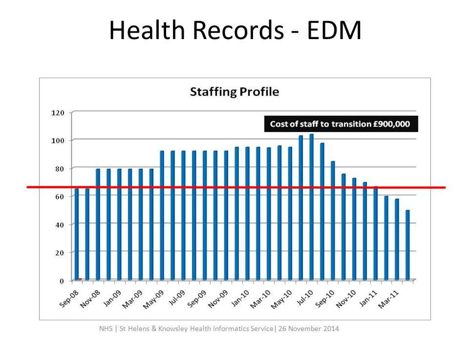 Health Records - EDM NHS | St Helens & Knowsley Health Informatics Service| 26 November 2014