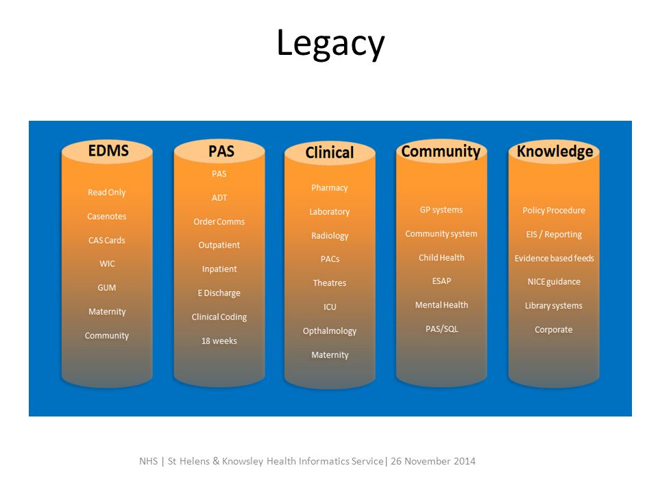 Legacy NHS | St Helens & Knowsley Health Informatics Service| 26 November 2014
