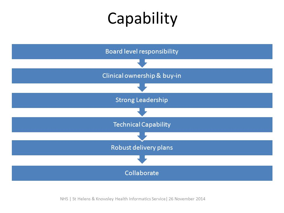 Capability Board level responsibility Clinical ownership & buy-in