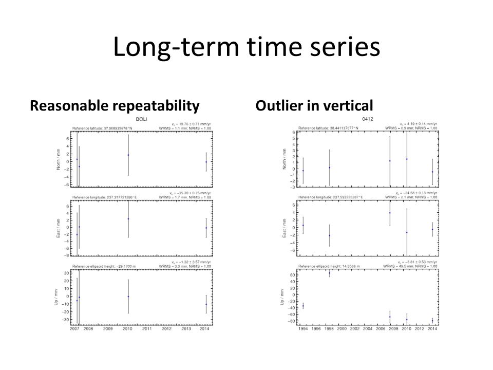 Long-term time series Reasonable repeatability Outlier in vertical