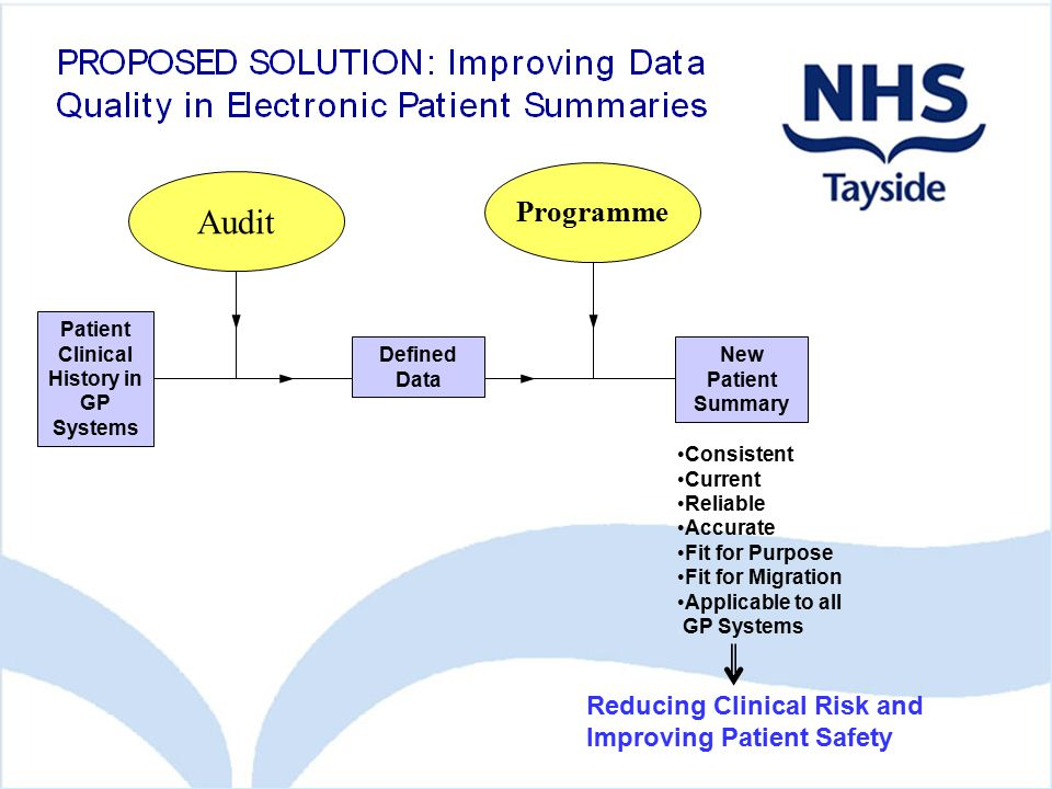 Patient Clinical History in GP Systems