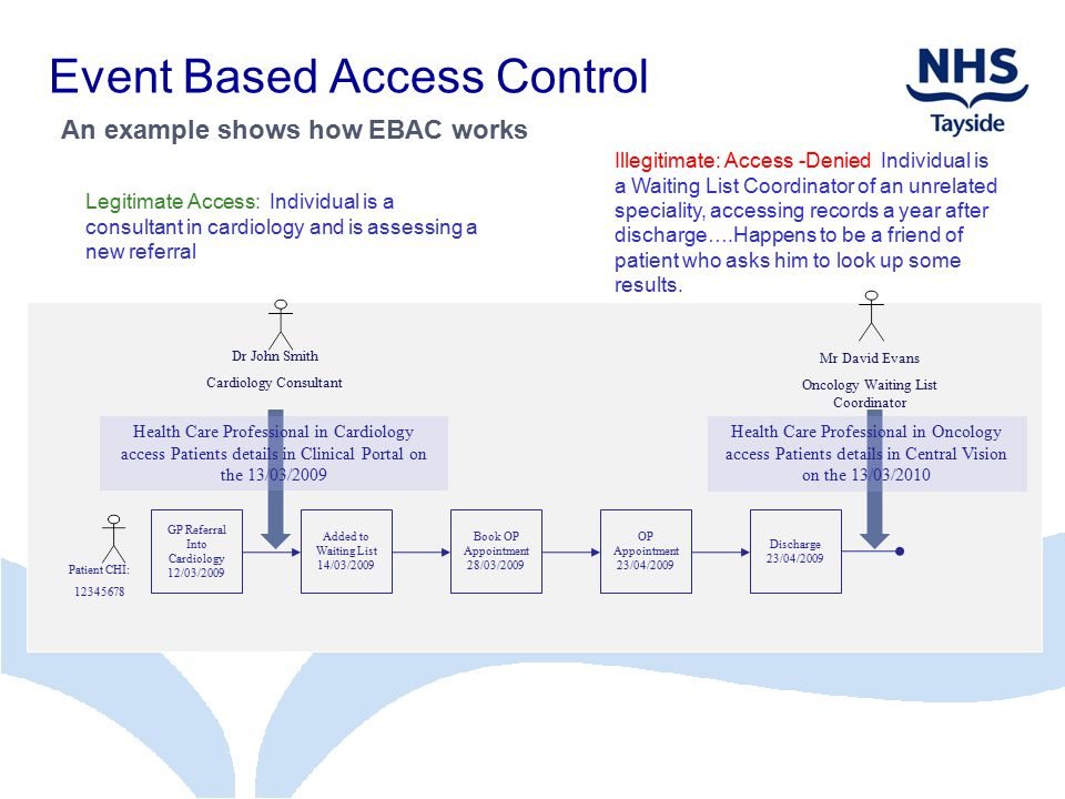 Event Based Access Control