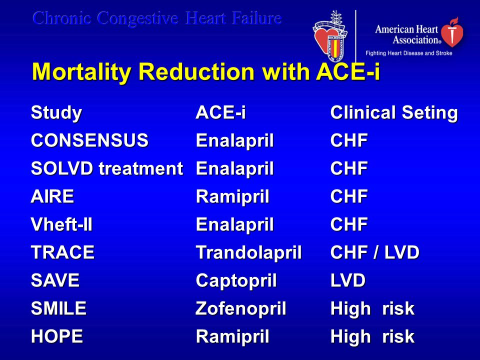 Mortality Reduction with ACE-i