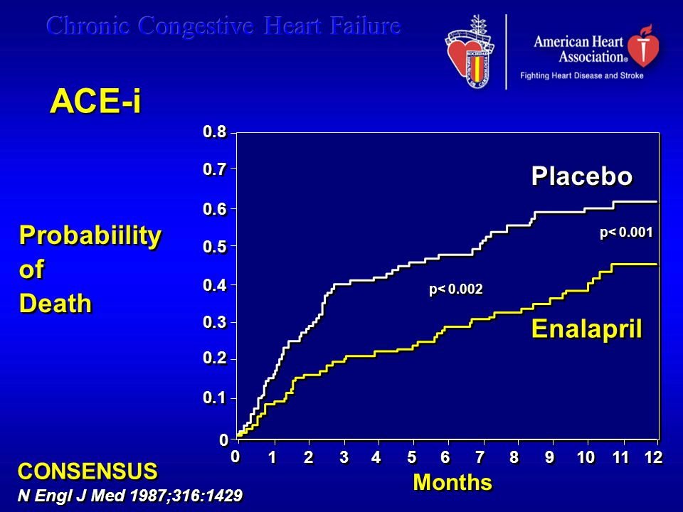 ACE-i Placebo Probabiility of Death Enalapril CONSENSUS Months 0.8 0.7