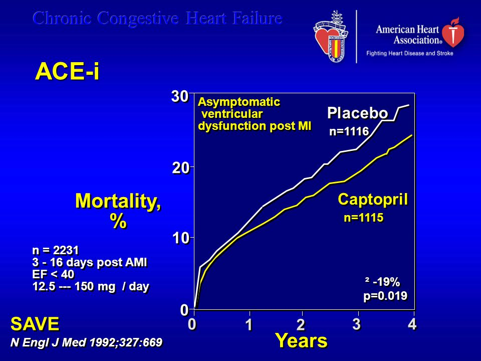 ACE-i Mortality, % Years SAVE 30 Placebo 20 Captopril 10 1 2 3 4
