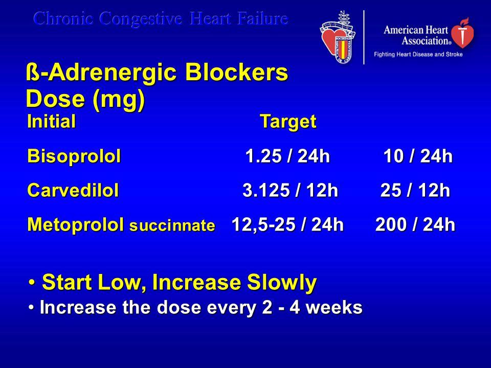 ß-Adrenergic Blockers Dose (mg)