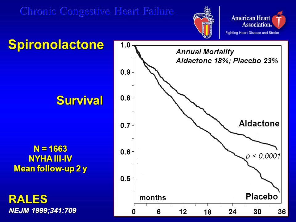 Spironolactone Survival RALES Aldactone N = 1663 NYHA III-IV