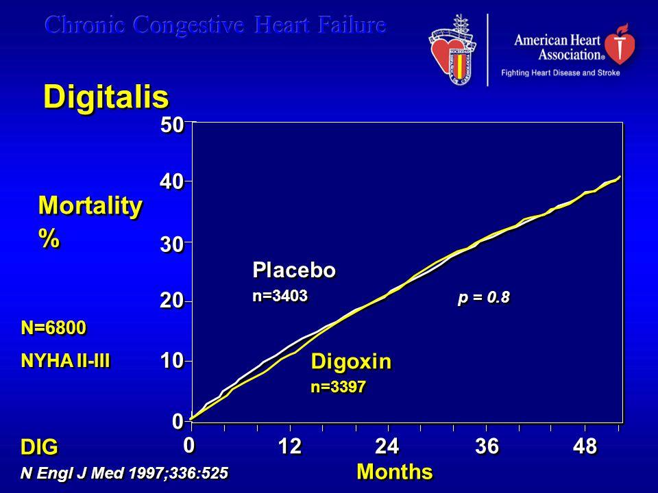 Digitalis Mortality % 50 40 30 20 10 Placebo Digoxin DIG 12 24 36 48