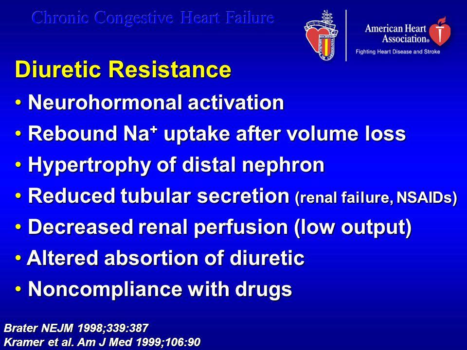 Diuretic Resistance Neurohormonal activation
