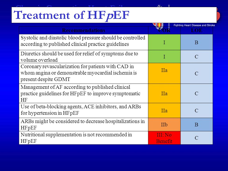 Treatment of HFpEF Recommendations COR LOE