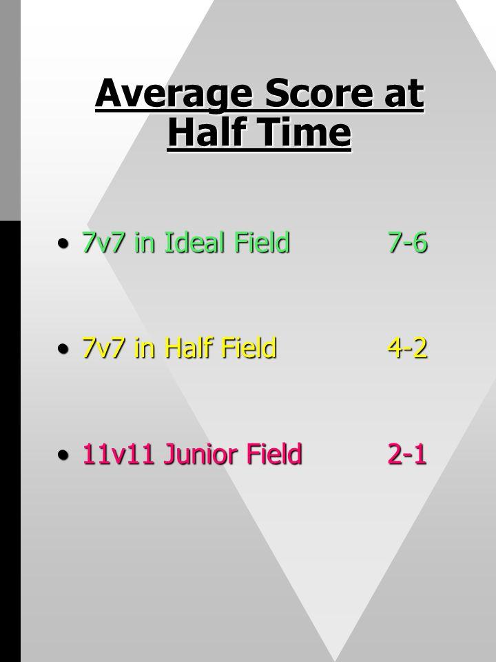 Average Score at Half Time