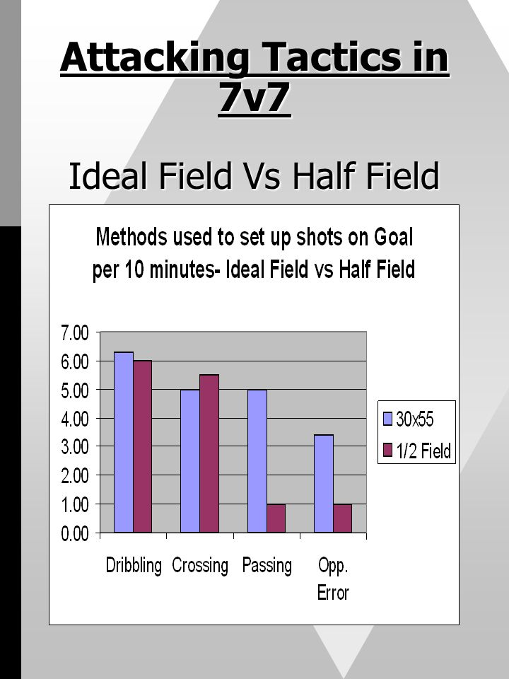 Attacking Tactics in 7v7 Ideal Field Vs Half Field