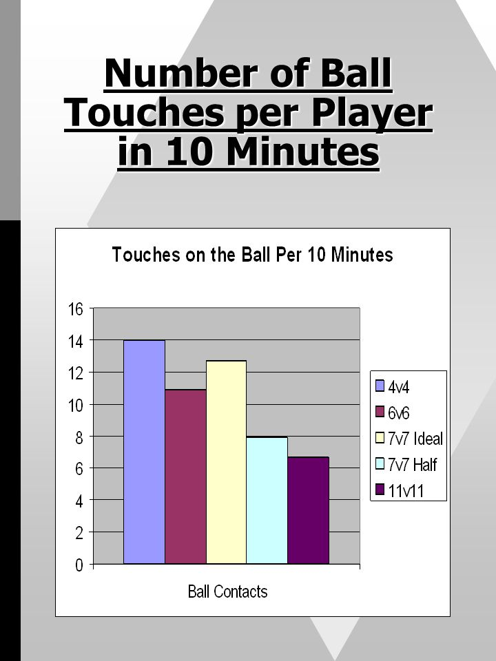 Number of Ball Touches per Player in 10 Minutes