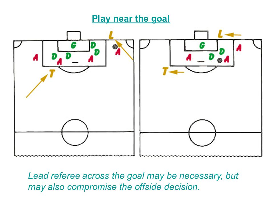 4/15/2017 Play near the goal. Left side. - As play reaches the goal area, lead should be near the goal line, possibly off the field.