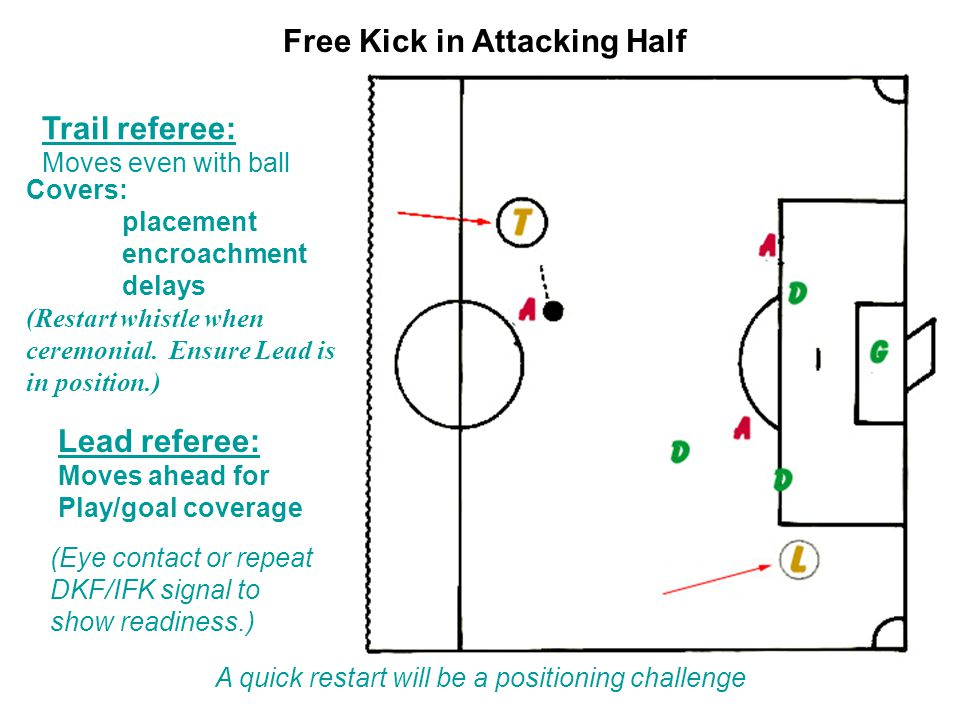 Free Kick in Attacking Half